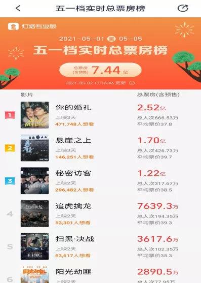 """沐鸣2注册登录五一档惊现""""黑马"""" 直接击败张艺谋 国产片疯狂!这些上市公司嗨了"""