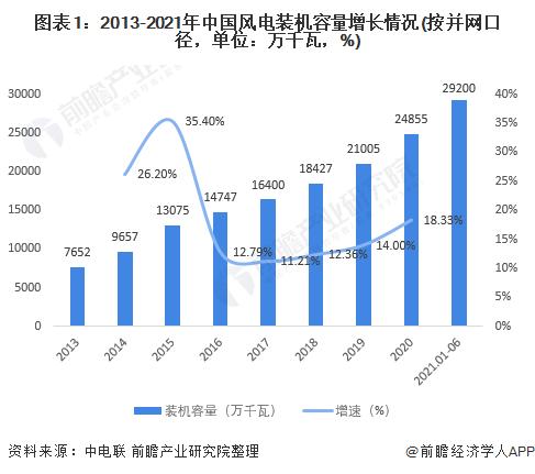 2021年中国风能发电行业市场现状及区域竞争格局分析 风电开发逐渐向中东部转移