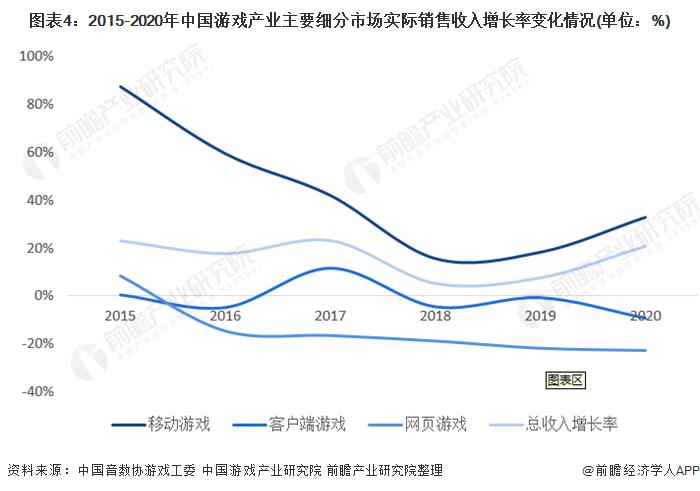 图表4:2015-2020年中国游戏产业主要细分市场实际销售收入增长率变化情况(单位:%)