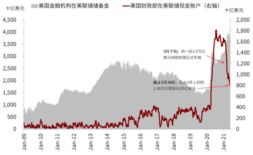 中金:通胀和流动性后 海外配置主线或重回增长