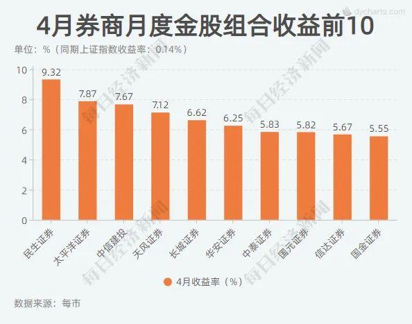 seo技术_这一板块又亮了!4月券商金股平均涨幅创年内新高 7大组合年内累计收益超10%插图1