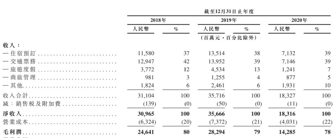 携程即将到来,乡亲们也不会去吗?携程第二次首次公开募股(IPO)遭受了32亿美元的巨额亏损,并受到了投资者的支持。
