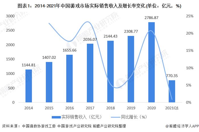 图表1:2014-2021年中国游戏市场实际销售收入及增长率变化(单位:亿元,%)
