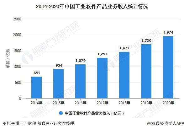 一文了解2021年中国嵌入式软件行业市场现状、竞争格局及发展趋势