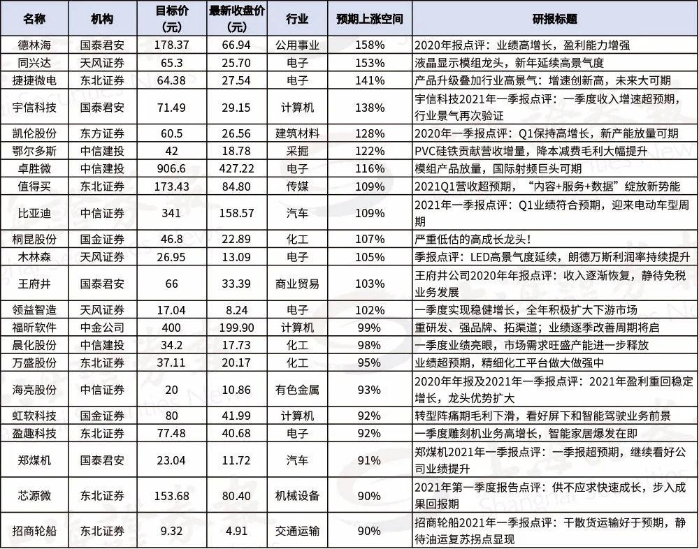 tokyo hot n0781_财报季后首份选股指南出炉!这些股票有望翻倍插图1