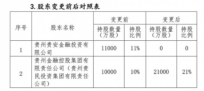 华归人寿大股东发生变化,贵州金空超越茅台成为最大股东