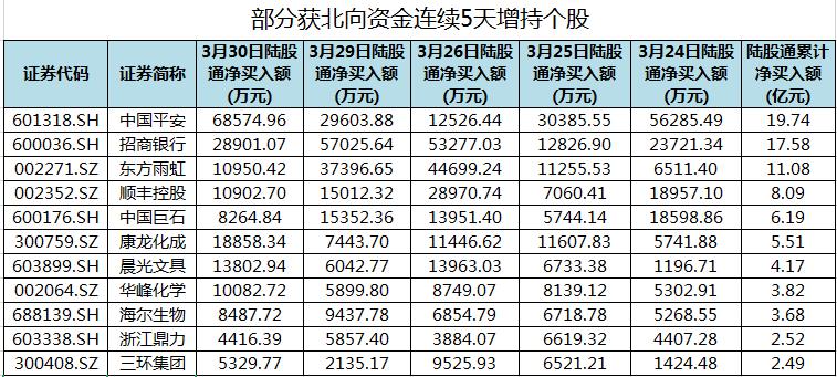 中国平安等63股获北向资金连续5天增持