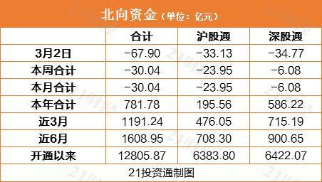北向资金抛售近70亿元 美的集团获净买入5.57亿元(附名单)