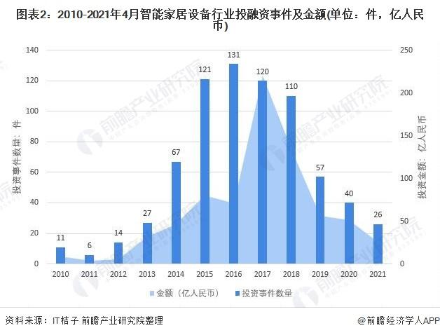 图表2:2010-2021年4月智能家居设备行业投融资事件及金额(单元:件,亿人民币)