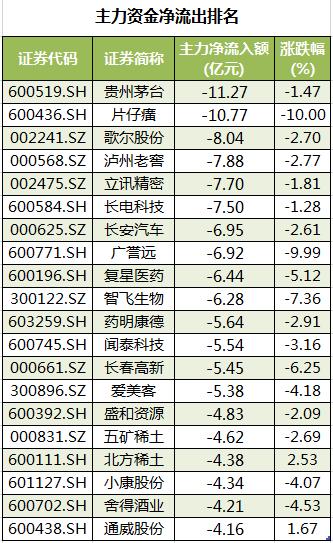 个股主力资金净流出排名。png
