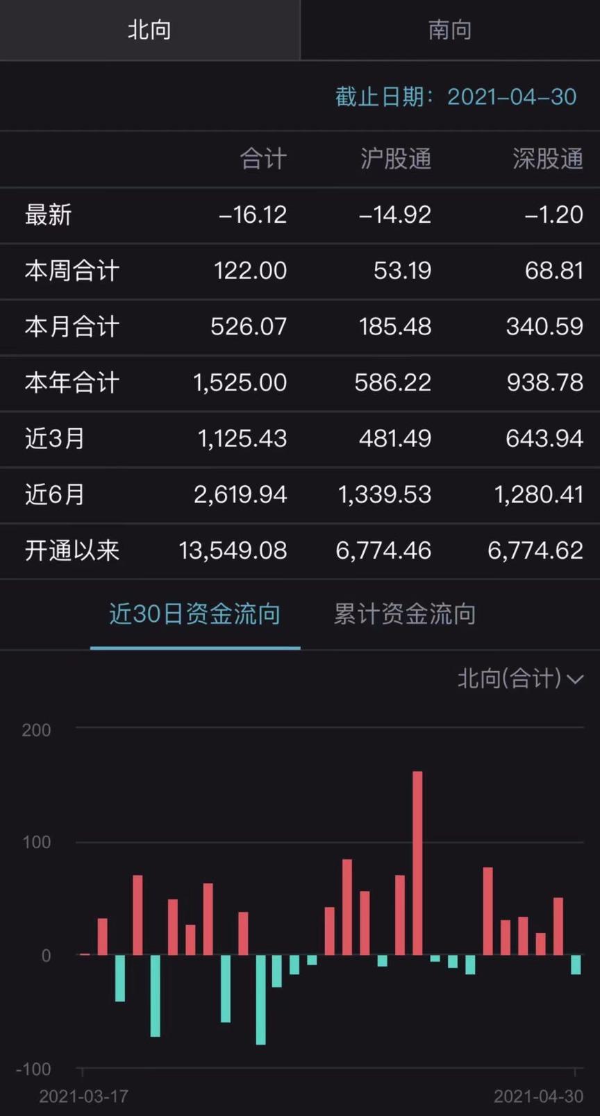 百度排名_人均赚了1万元!4月最牛个股涨逾400% 最熊个股跌逾70% 你赚钱了吗?插图3