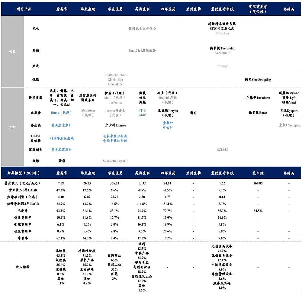 二号站代理958337开源证券商贸零售:颜值经济下的医美市场
