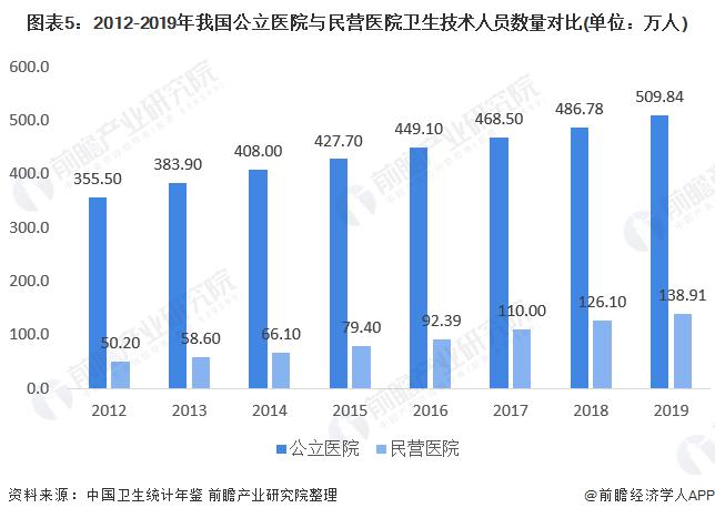 圖表5:2012-2019年我國公立醫院與民營醫院衛生技術人員數量對比(單位:萬人)