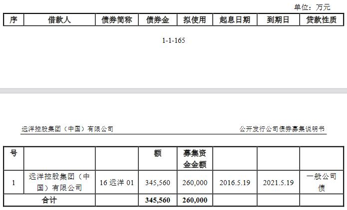 远洋集团:确定26亿元公司债券的票面利率为4.20%