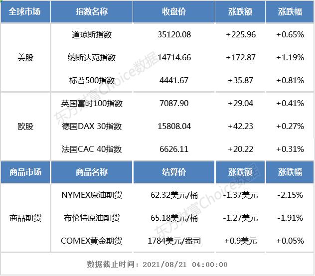 隔夜外盘:欧美股市集体收涨 纳指涨超1%