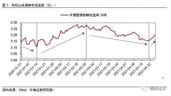 如何看待国债当期利差水平?