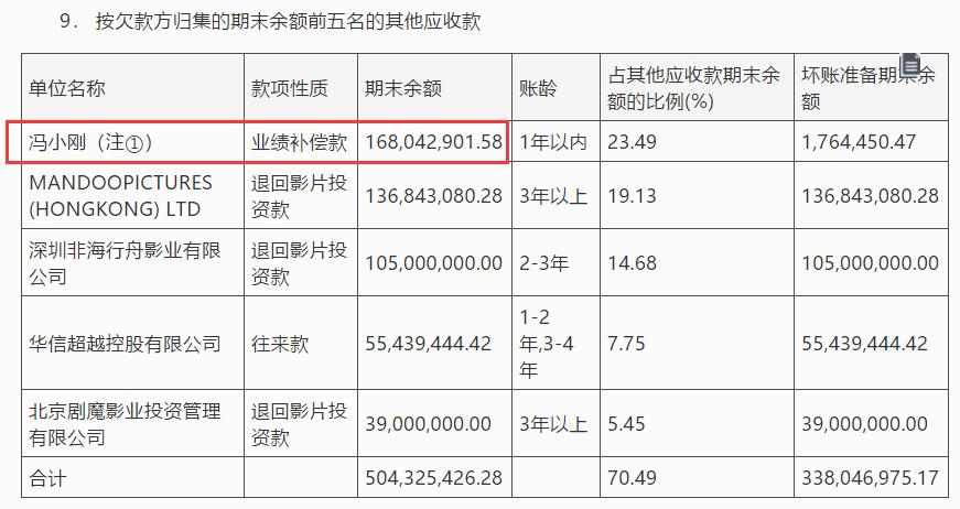 百度seo公司_又赌输了 冯小刚要赔华谊2.3亿!但他照样赚了8亿多插图1