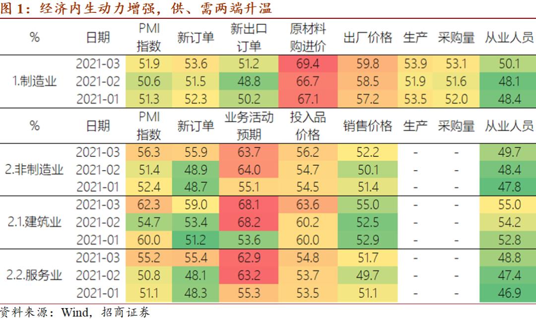 [Macro de comerciantes de China]内生经济动能的上升需要关注宏观审慎政策:2021年3月PMI分析_东方财富网