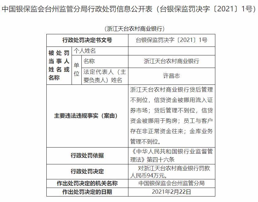 浙江天台农商银行4宗违法遭罚94万 信贷被挪用购房