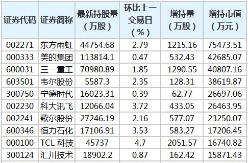 东方雨虹等24股获北向资金增持超亿元
