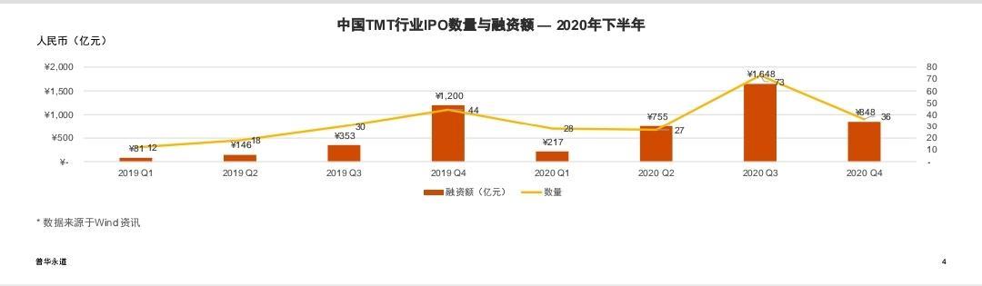 2020年,我国TMT企业IPO数量将大幅增加,科技创新板仍是主要的上市选择
