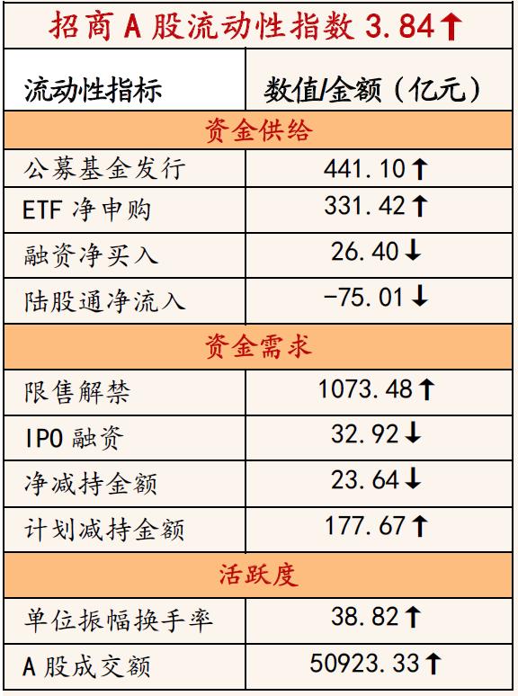 投资促进策略:ETF逆势加仓无风险利率继续上涨
