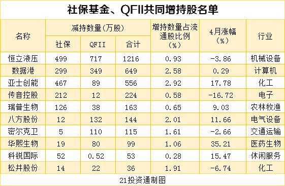 搜狗快照_机构最新重仓股曝光 社保基金、QFII配合增持10股、减持12股(名单)插图