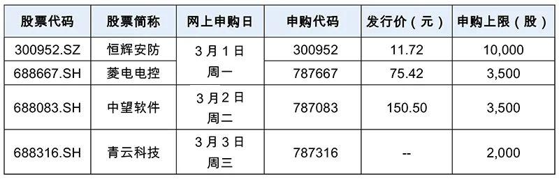中国第一标志有望以科技创新板块第五高的发行价获得10万股