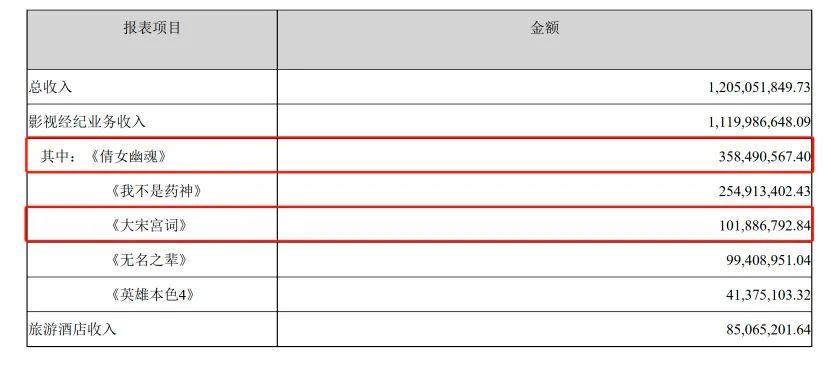欧亿招商主管9583371.6亿天价片酬背后:主角是郑爽 配角是北京文化