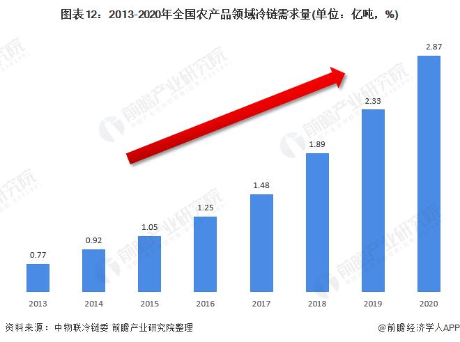 图表12:2013-2020年全国农产品领域冷链需求量(单位:亿吨,%)
