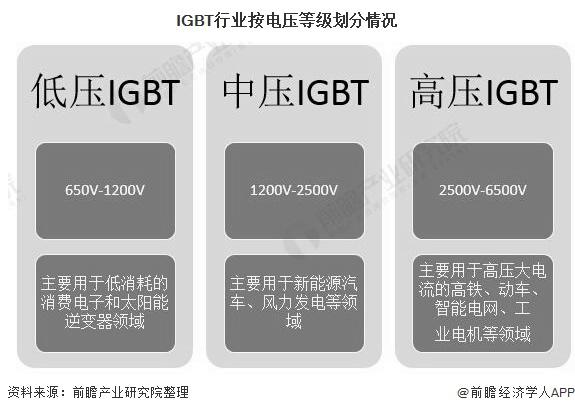 IGBT行业按电压品级分别环境