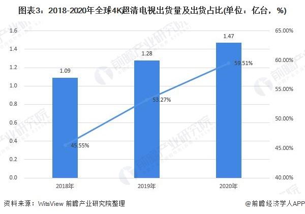 图表3:2018-2020年全球4K超清电视出货量及出货占比(单位:亿台,%)