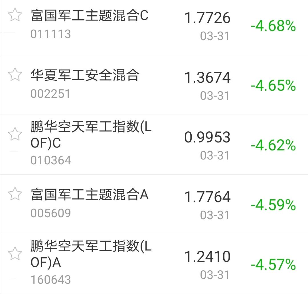 【今日盘点】A股三大指数缩量收跌,军工主题基金跌幅居前;创业板指一季度下跌7%,何时才能抄底?