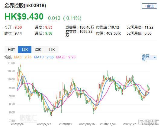 """瑞士信贷:将金捷(3918.HK)的目标价下调至11港元,并评级为""""跑赢市场"""""""