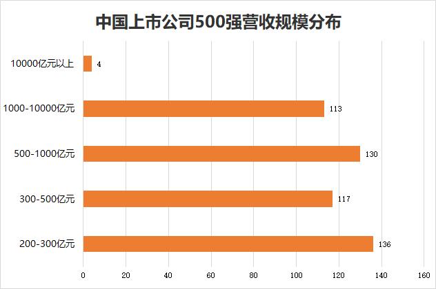 百度左侧优化_2020中国500强来了!这些公司排名飙升(附榜单)插图3