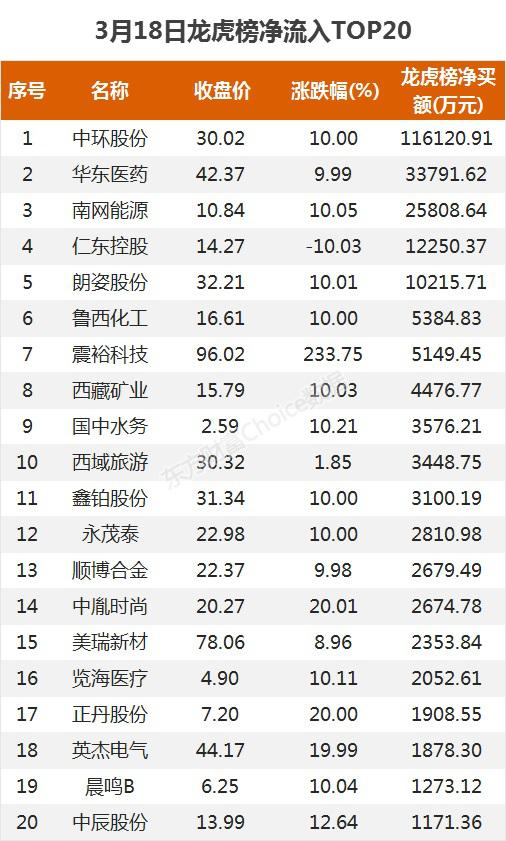 龙虎榜:11.6亿资金抢筹中环股份 机构净买这11股