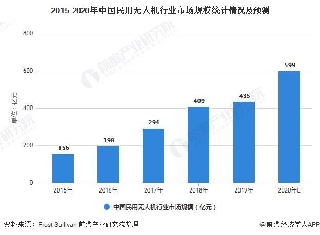 2015-2020年中国民用无人机行业市场规模统计情况及预测