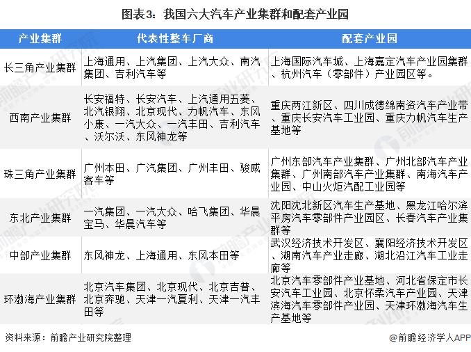 图外3:吾国六大汽车产业集群和配套产业园