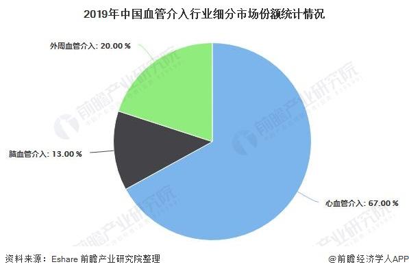 2019年中国血管介入行业细分市场份额统计情况