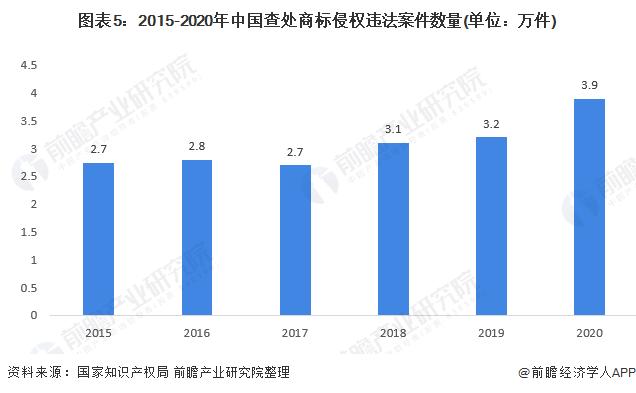 图表5:2015-2020年中国查处商标侵权违法案件数量(单位:万件)
