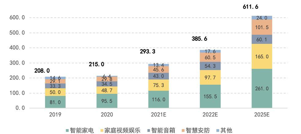 2020年中国智能家居物联网模块市场细分综述