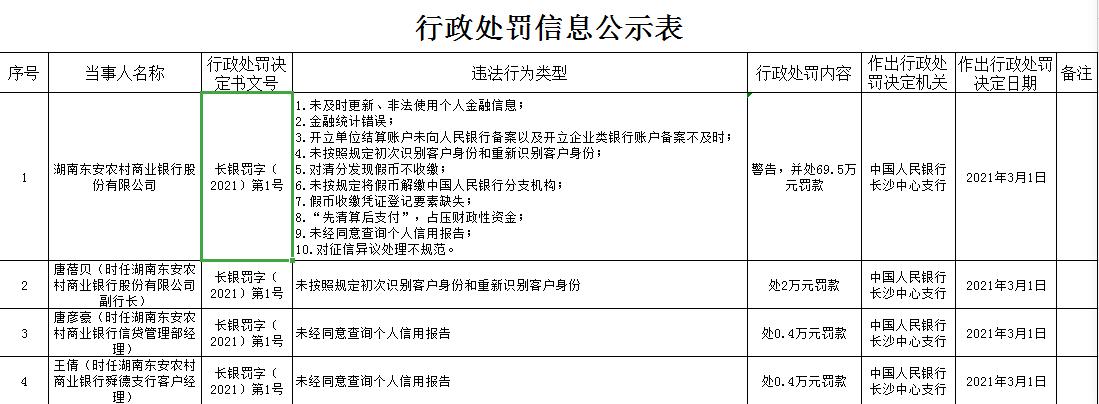湖南东安农商行10宗违法遭罚 对清分发现假币不收缴