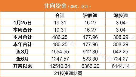 外资净流入a股仍是主调。北行基金重点买入白酒类股(列表)