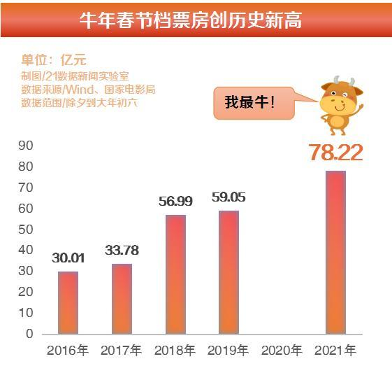 """突破78亿!史上最强春节:贾玲""""反攻""""陈思成,公司要""""翻咸鱼""""?"""
