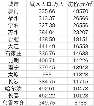 一号站平台中国14个准特大城市房价排名:13城均价过万 厦门甚至超过广州