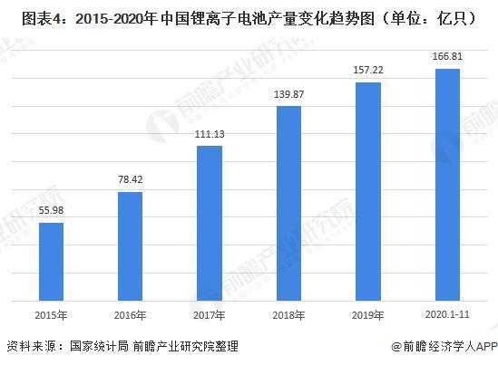 图表4:2015-2020年中国锂离子电池产量变革趋势图(单元:亿只)