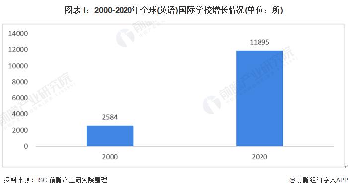 2021年全球国际学校行业发展现状分析 2020年市场规模增至540亿美元【组图】