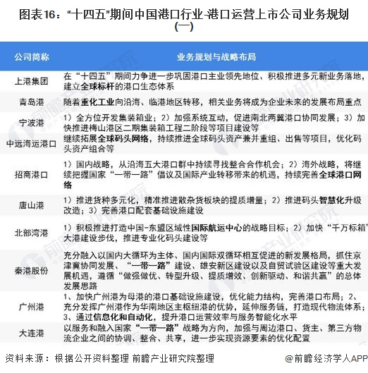 """图表16:十四五""""期间中国港口行业-港口运营上市公司业务规划(一)"""