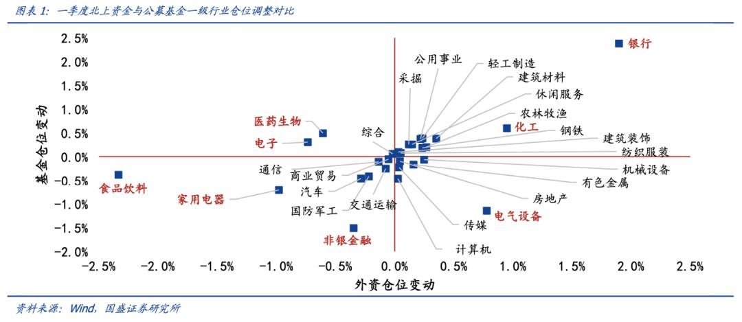 郭盛战略:第一季度北上与公开募股有何异同?