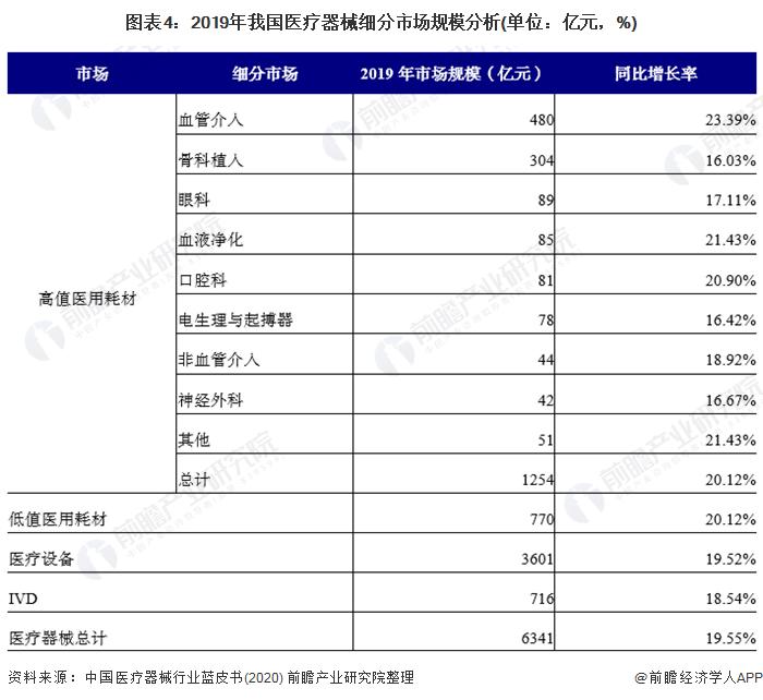 图表4:2019年我国医疗器械细分市场局限阐明(单元:亿元,%)